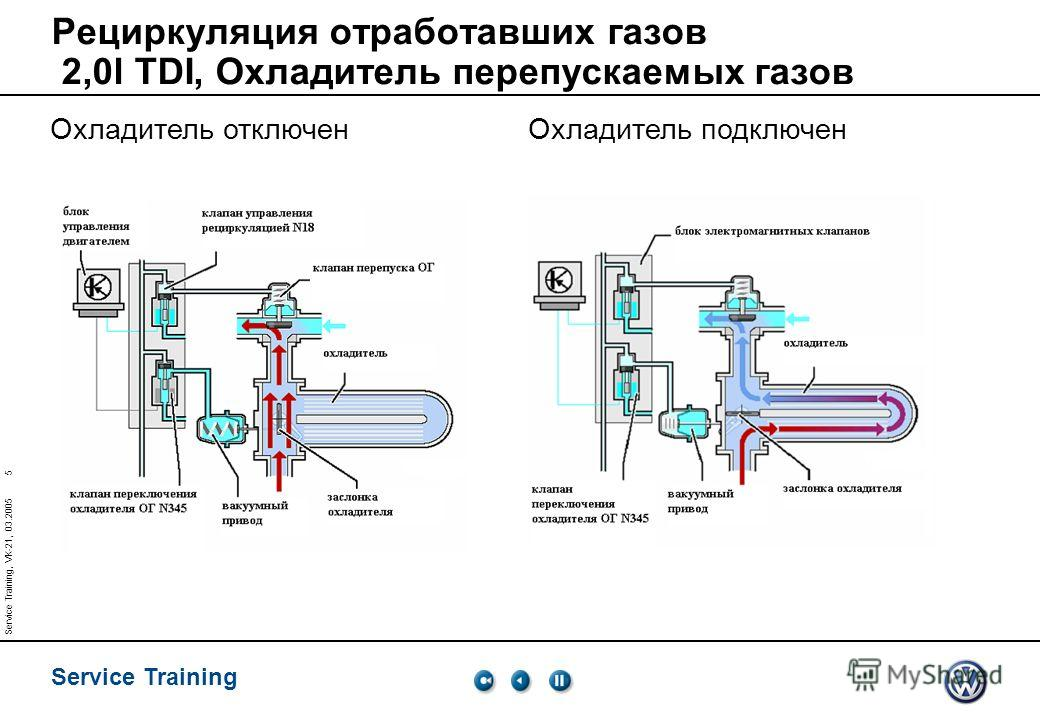 Service Training 5 Service Training, VK-21, 03.2005 Рециркуляция отработавших газов 2,0l TDI, Охладитель перепускаемых газов Охладитель отключенОхладитель подключен