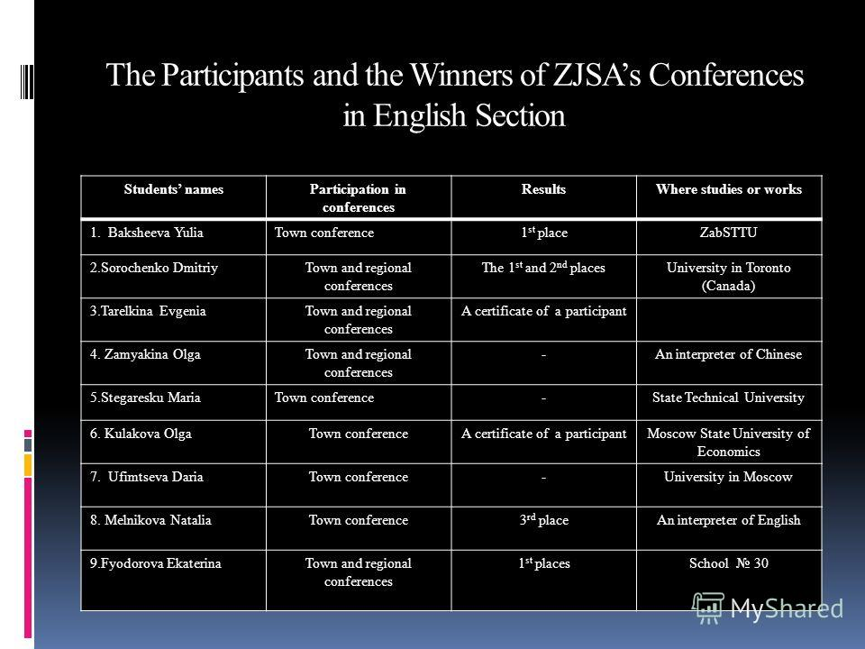 The Participants and the Winners of ZJSAs Conferences in English Section Students namesParticipation in conferences ResultsWhere studies or works 1. Baksheeva YuliaTown conference1 st placeZabSTTU 2.Sorochenko DmitriyTown and regional conferences The