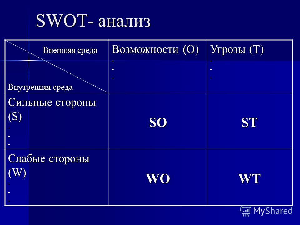 SWOT- анализ Внешняя среда Внешняя среда Внутренняя среда Возможности (O) --- Угрозы (T) --- Сильные стороны (S) ---SOST Слабые стороны (W) ---WOWT