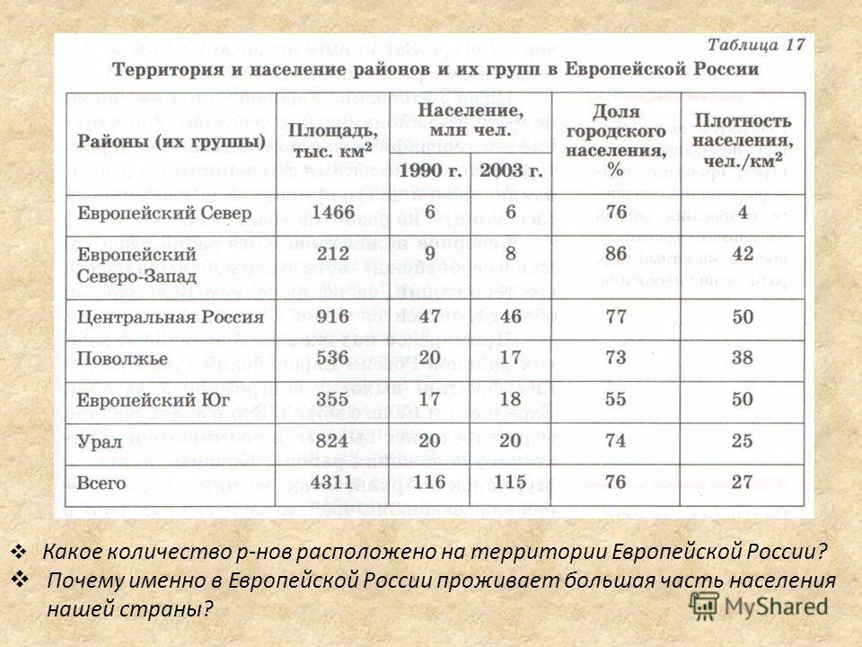 Какое количество р-нов расположено на территории Европейской России? Почему именно в Европейской России проживает большая часть населения нашей страны?