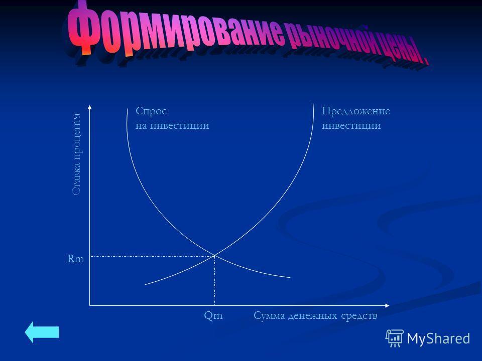 Сумма денежных средств Ставка процента Rm Qm Спрос на инвестиции Предложение инвестиции