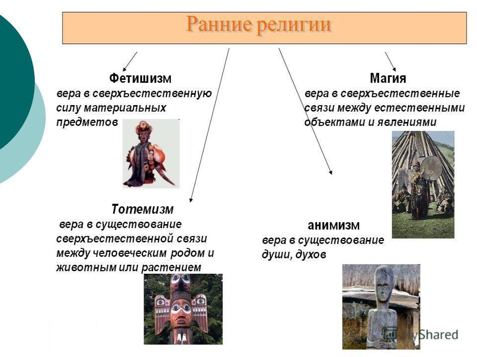 Ранняя форма религии связанная с поклонением предметам и наделением их