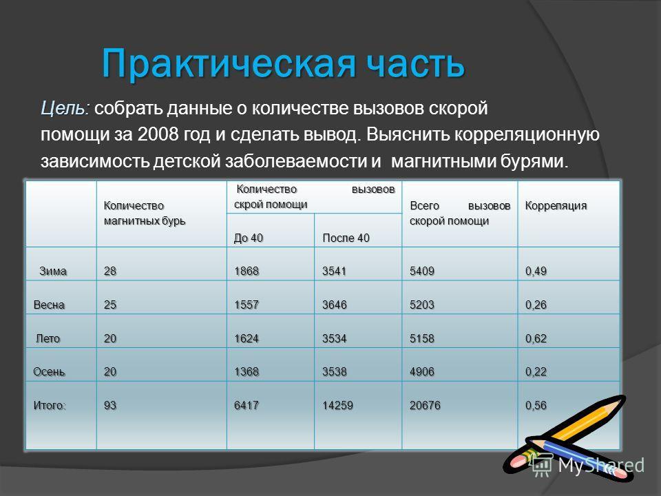 Практическая часть Цель: Цель: собрать данные о количестве вызовов скорой помощи за 2008 год и сделать вывод. Выяснить корреляционную зависимость детской заболеваемости и магнитными бурями. Количество магнитных бурь Количество вызовов скрой помощи Ко