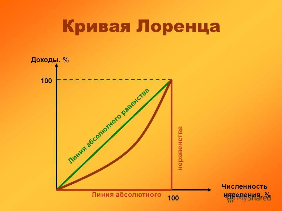 Доходы, % Численность населения, % 100 Линия абсолютного равенства Линия абсолютного неравенства