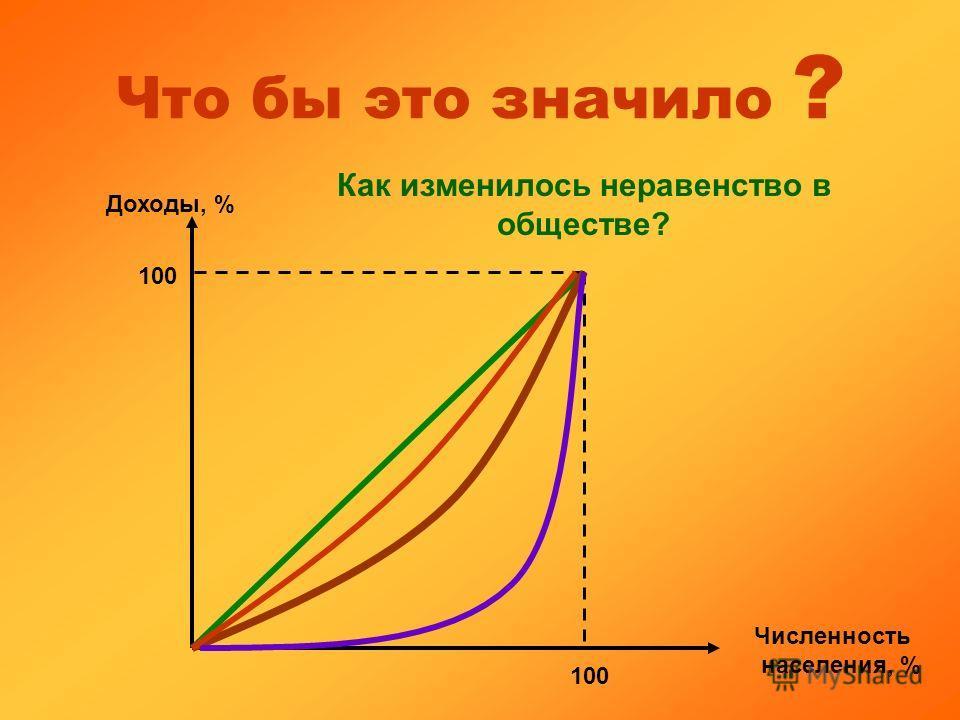 Что бы это значило ? Доходы, % Численность населения, % 100 Как изменилось неравенство в обществе?