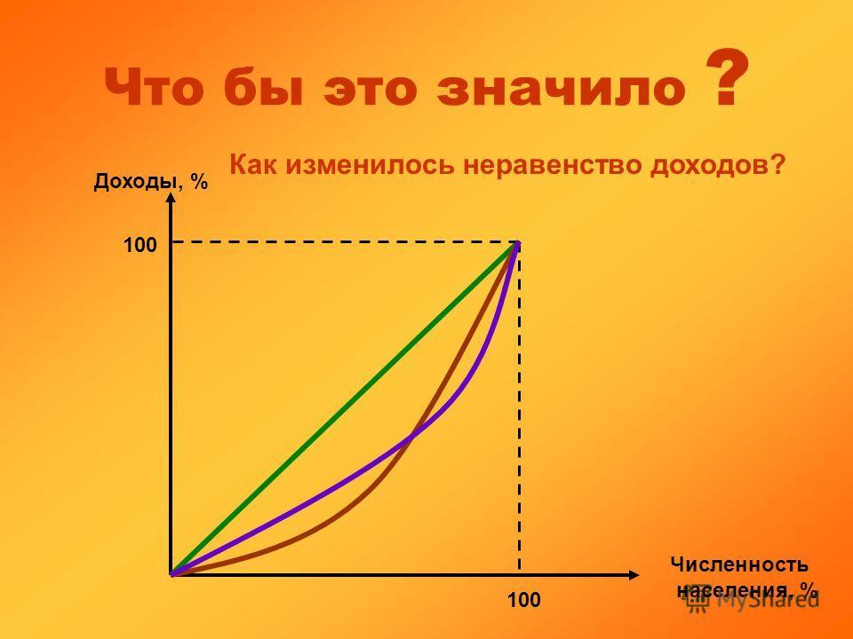 Что бы это значило ? Доходы, % Численность населения, % 100 Как изменилось неравенство доходов?