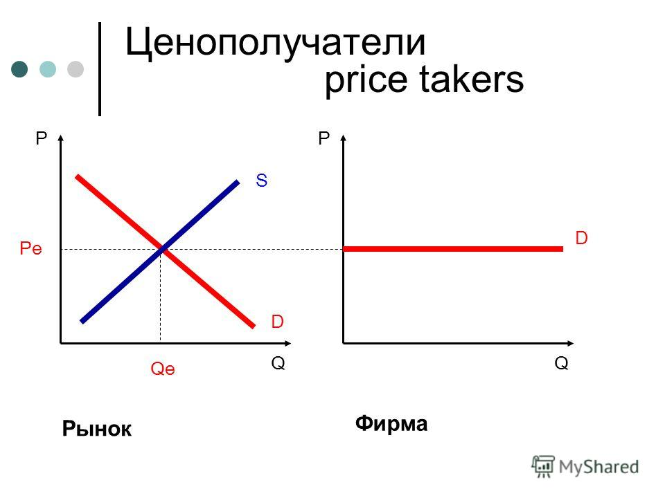 P Q D Фирма P Q D Рынок S Pe Qe Ценополучатели price takers