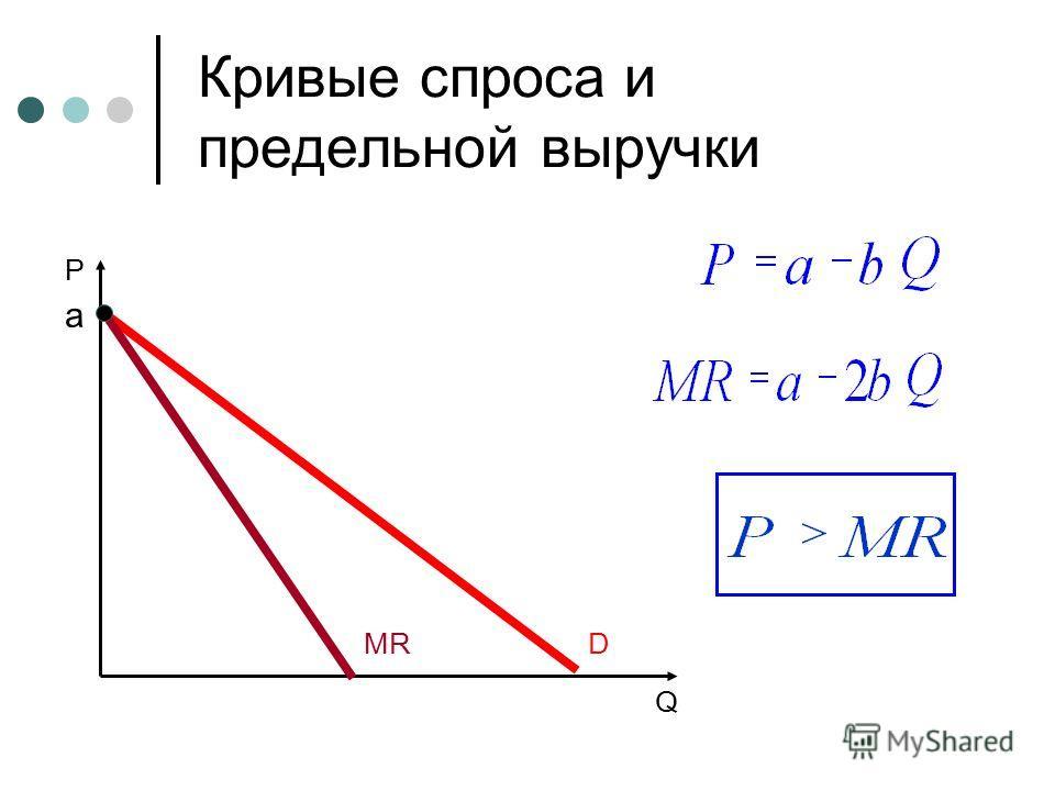 Кривые спроса и предельной выручки P Q DMR a