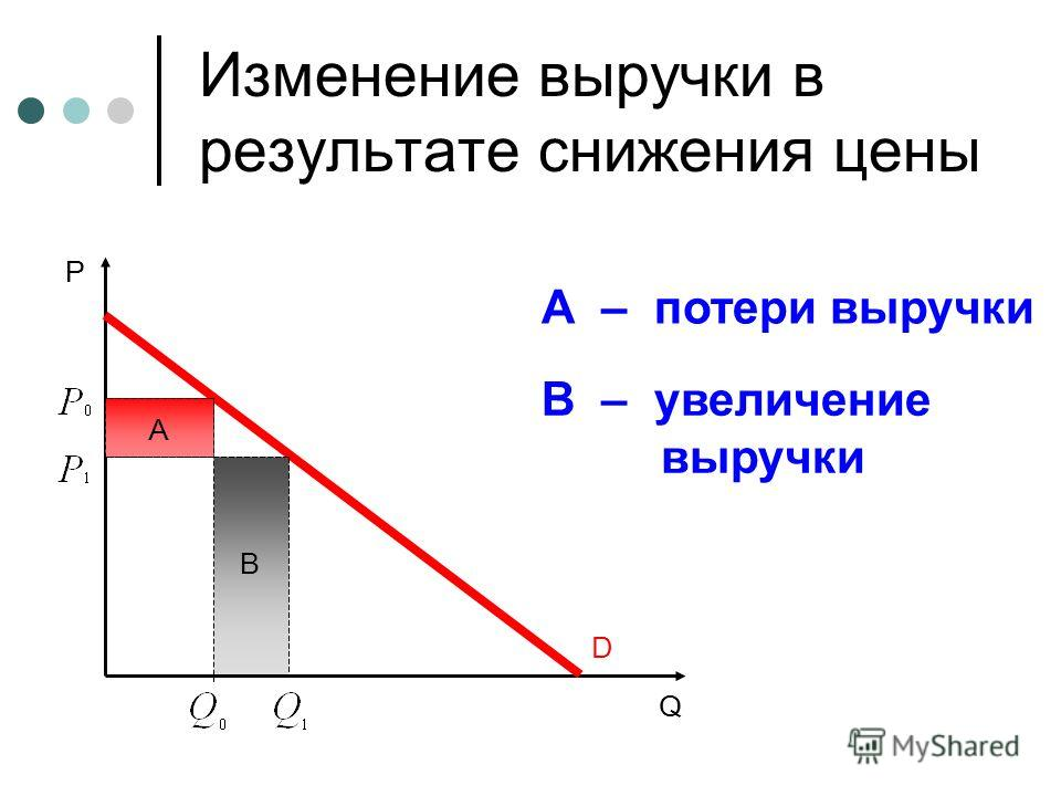 P Q D B Изменение выручки в результате снижения цены A A – потери выручки В – увеличение выручки
