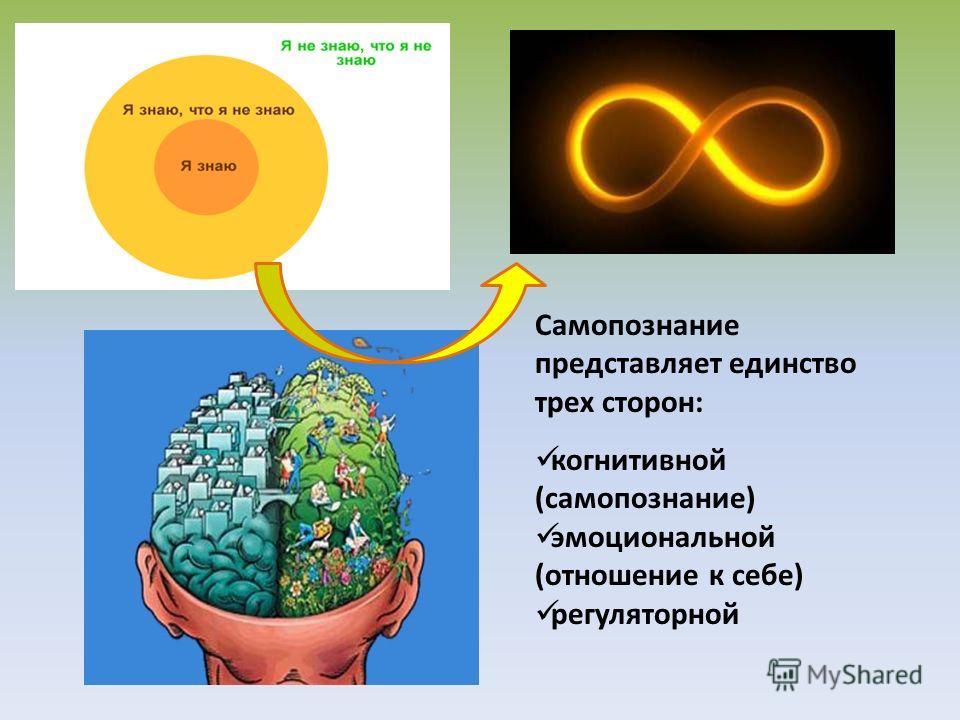 Самопознание представляет единство трех сторон: когнитивной (самопознание) эмоциональной (отношение к себе) регуляторной