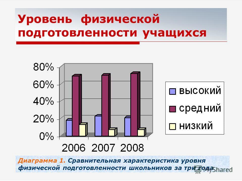 Уровень физической подготовленности учащихся Диаграмма 1. Сравнительная характеристика уровня физической подготовленности школьников за три года