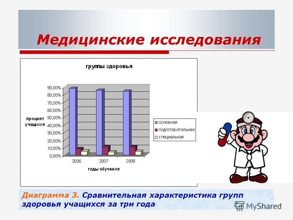 Медицинские исследования Диаграмма 3. Сравнительная характеристика групп здоровья учащихся за три года