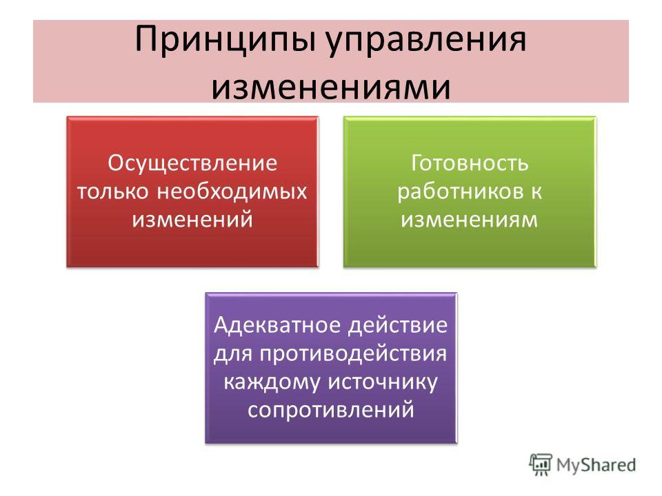 Принципы управления изменениями Осуществление только необходимых изменений Готовность работников к изменениям Адекватное действие для противодействия каждому источнику сопротивлений