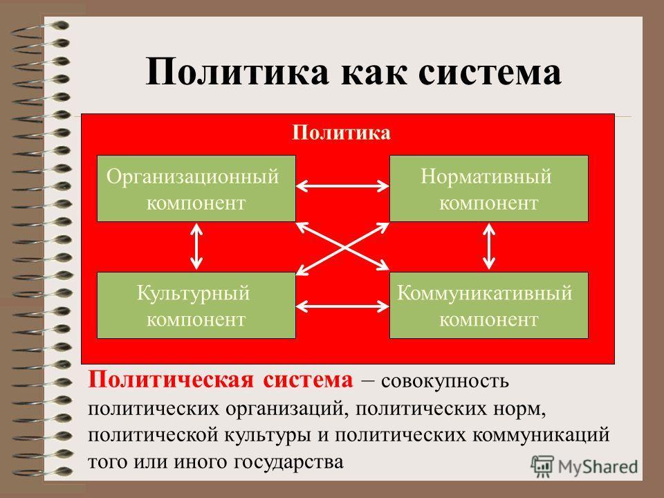 Политика как система Политическая система – совокупность политических организаций, политических норм, политической культуры и политических коммуникаций того или иного государства Организационный компонент Культурный компонент Коммуникативный компонен