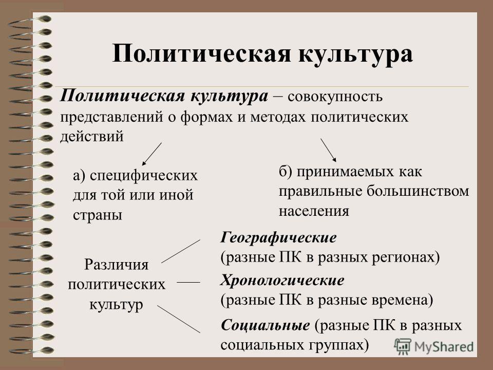 Политическая культура Политическая культура – совокупность представлений о формах и методах политических действий б) принимаемых как правильные большинством населения а) специфических для той или иной страны Различия политических культур Хронологичес