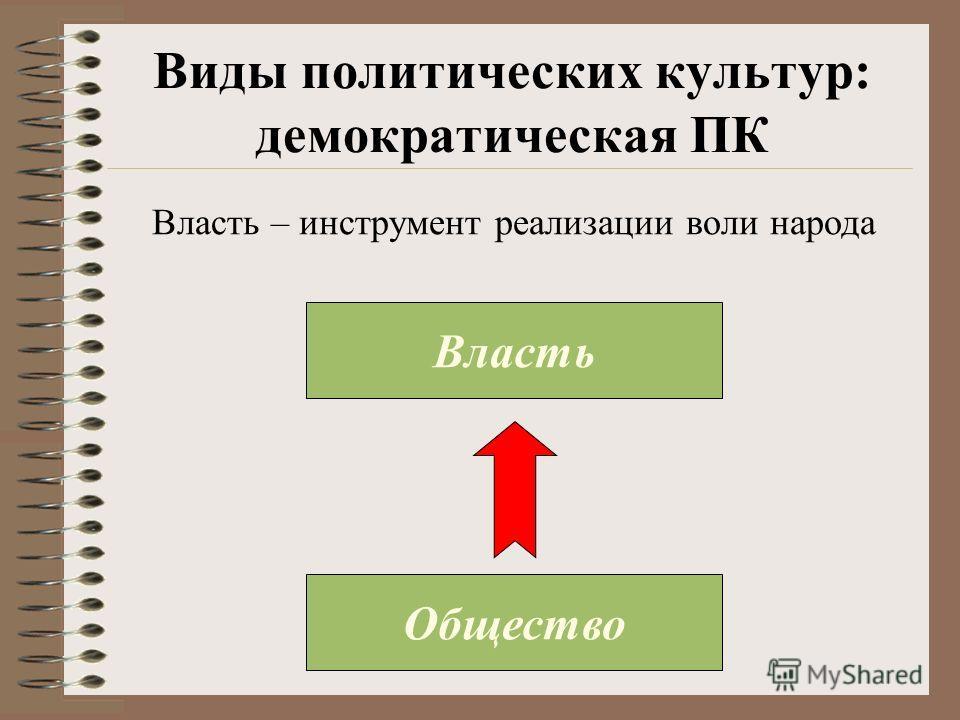 Виды политических культур: демократическая ПК Власть Общество Власть – инструмент реализации воли народа
