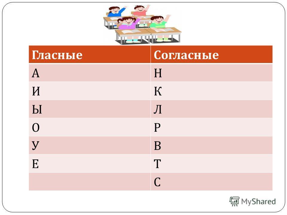 ГласныеСогласные АН ИК ЫЛ ОР УВ ЕТ С