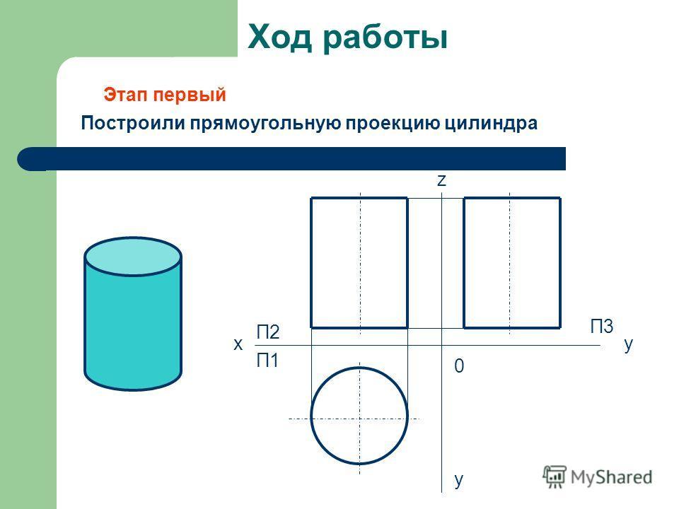 Ход работы Построили прямоугольную проекцию цилиндра x П2 П1 z y П3П3 y 0 Этап первый