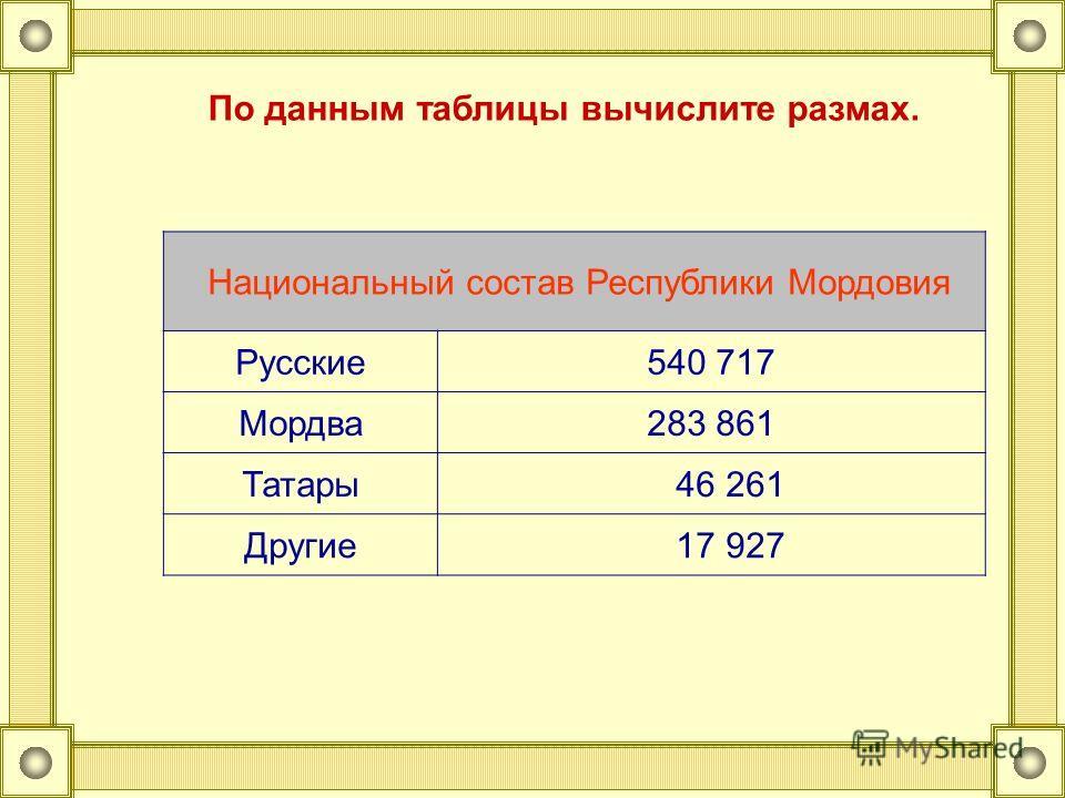 Национальный состав Республики Мордовия Русские540 717 Мордва283 861 Татары 46 261 Другие 17 927 По данным таблицы вычислите размах.