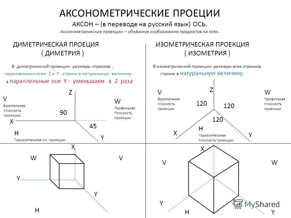 АКСОНОМЕТРИЧЕСКИЕ ПРОЕЦИИ АКСОН – (в переводе на русский язык) ОСЬ. Аксонометрические проекции – объёмное изображение предметов на осях. ДИМЕТРИЧЕСКАЯ ПРОЕЦИЯ ИЗОМЕТРИЧЕСКАЯ ПРОЕКЦИЯ ( ДИМЕТРИЯ ) ( ИЗОМЕТРИЯ ) В диметрической проекции размеры отрезко