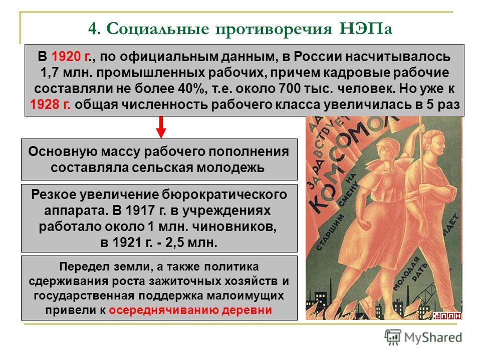 4. Социальные противоречия НЭПа В 1920 г., по официальным данным, в России насчитывалось 1,7 млн. промышленных рабочих, причем кадровые рабочие составляли не более 40%, т.е. около 700 тыс. человек. Но уже к 1928 г. общая численность рабочего класса у
