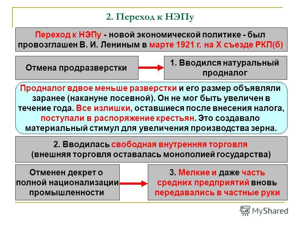 Переход к НЭПу - новой экономической политике - был провозглашен В. И. Лениным в марте 1921 г. на X съезде РКП(б) Отмена продразверстки 1. Вводился натуральный продналог Продналог вдвое меньше разверстки и его размер объявляли заранее (накануне посев