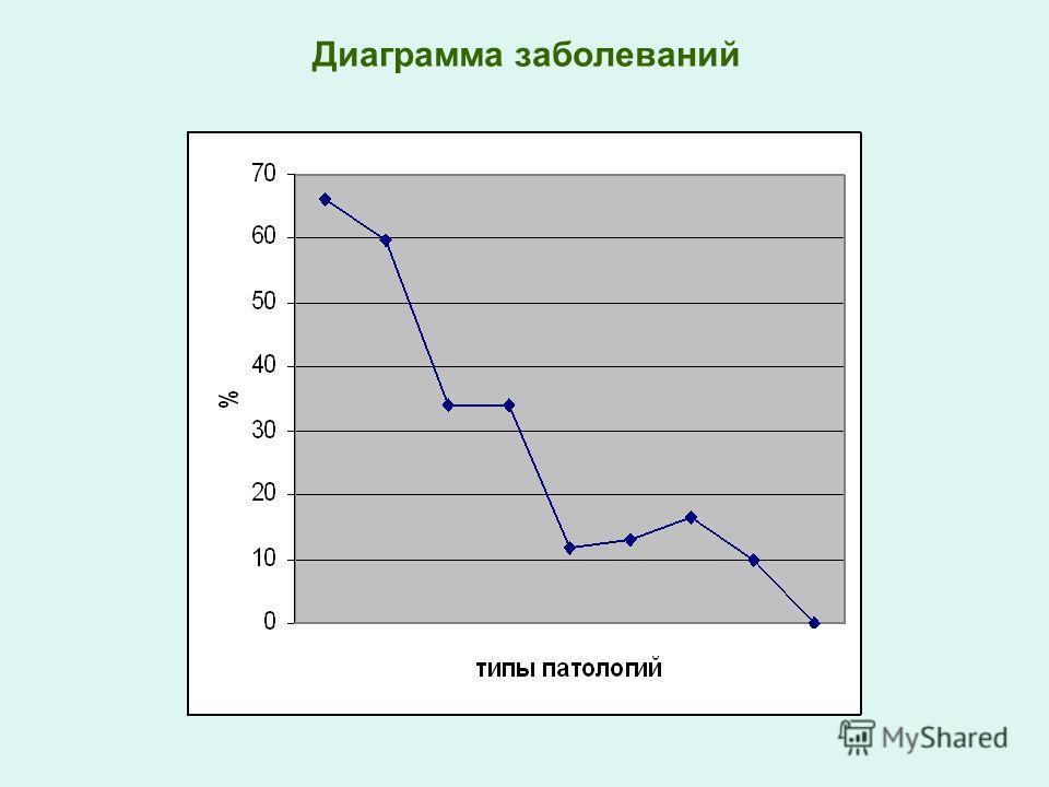 Диаграмма заболеваний