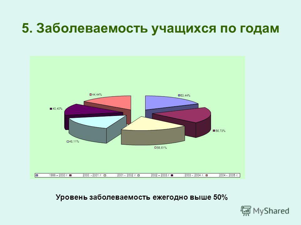 5. Заболеваемость учащихся по годам Анализ 53,44% 56,73% 56,61% 48,11% 40,40% 44,44% 1999 – 2000 г 2000 - 2001 г 2001 - 2002 г 2002 – 2003 г 2003 - 2004 г. 2004 - 2005 г. Уровень заболеваемость ежегодно выше 50%