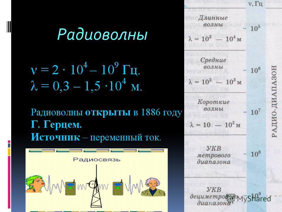 8 Радиоволны