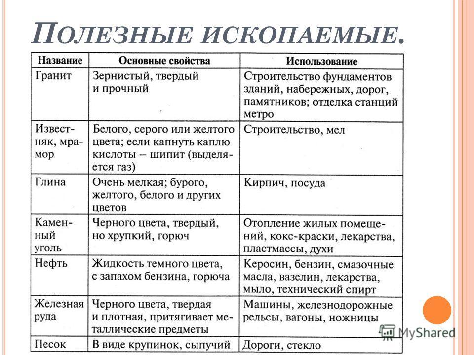 П ОЛЕЗНЫЕ ИСКОПАЕМЫЕ.
