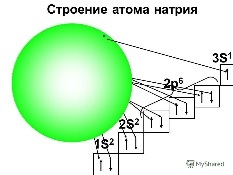 Na Строение атома натрия 2S 2 2p 6 3S 1 1S 2