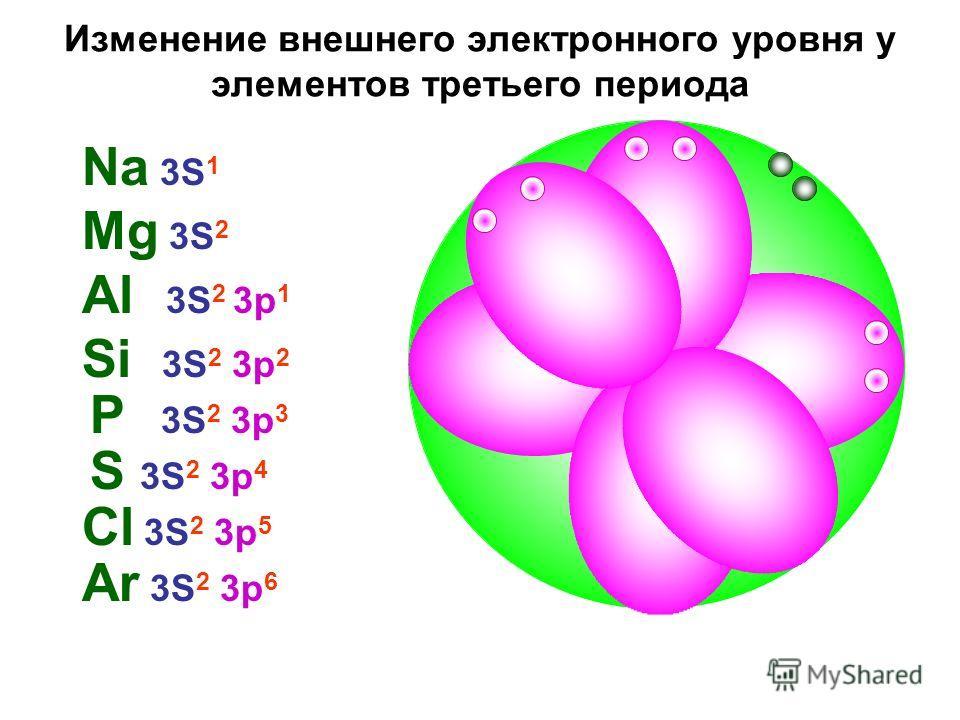 Изменение внешнего электронного уровня у элементов третьего периода Mg 3S 2 Na 3S 1 Al 3S 2 3p 1 Si 3S 2 3p 2 P 3S 2 3p 3 S 3S 2 3p 4 Cl 3S 2 3p 5 Ar 3S 2 3p 6