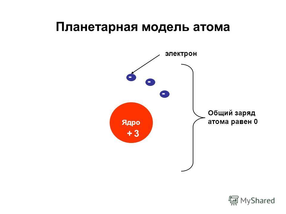 Планетарная модель атома Ядро электрон + Общий заряд атома равен 0 - 3 - -