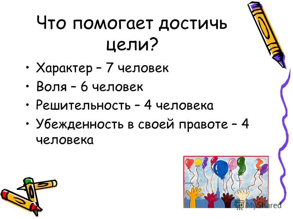 Что помогает достичь цели? Характер – 7 человек Воля – 6 человек Решительность – 4 человека Убежденность в своей правоте – 4 человека
