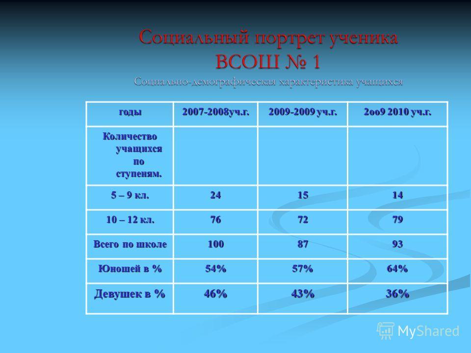 годы2007-2008уч.г. 2009-2009 уч.г. 2оо9 2010 уч.г. Количество учащихся по ступеням. 5 – 9 кл. 241514 10 – 12 кл. 767279 Всего по школе 1008793 Юношей в % 54%57%64% Девушек в % 46%43%36%