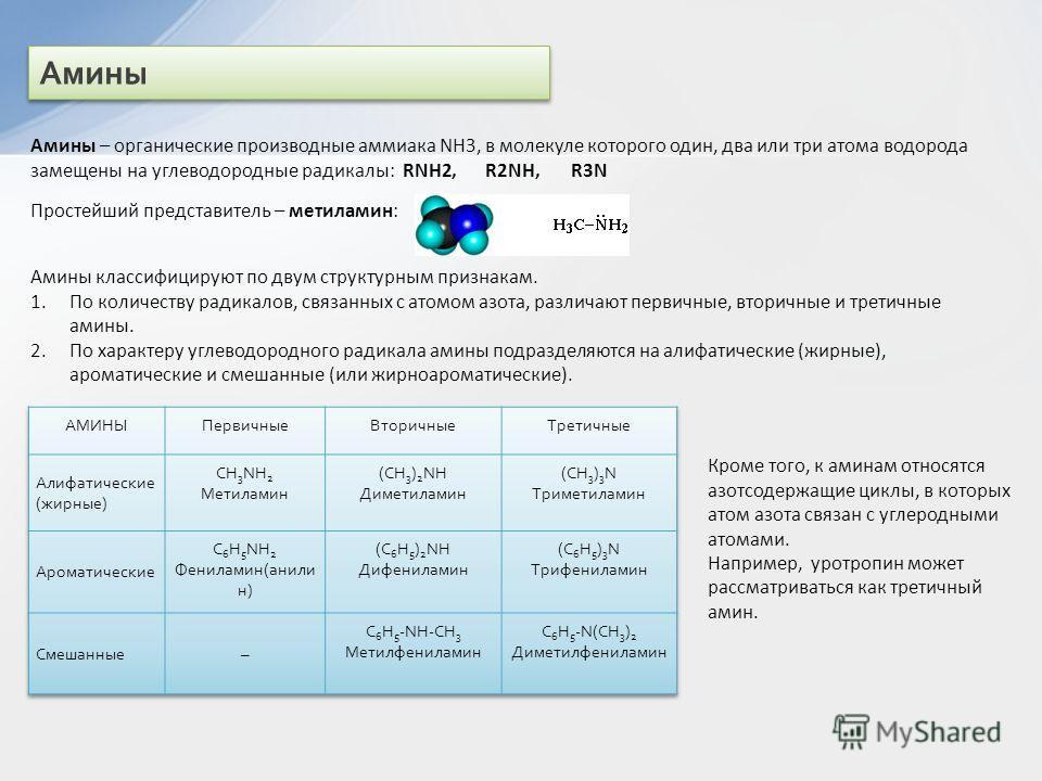 Амины – органические производные аммиака NH3, в молекуле которого один, два или три атома водорода замещены на углеводородные радикалы: RNH2, R2NH, R3N Амины Простейший представитель – метиламин: Амины классифицируют по двум структурным признакам. 1.