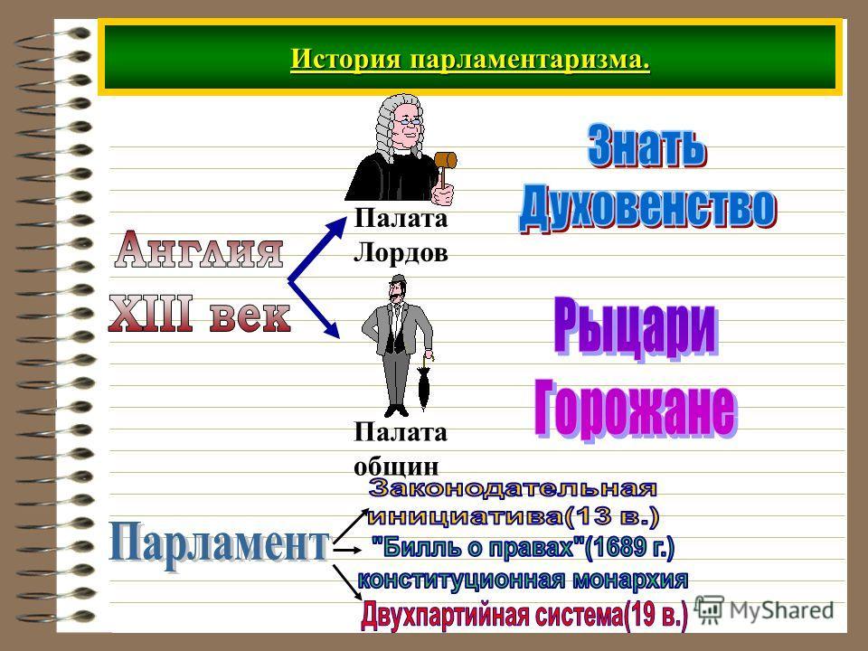 История парламентаризма. Палата Лордов Палата общин
