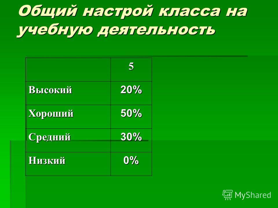 Общий настрой класса на учебную деятельность 5 Высокий20% Хороший50% Средний30% Низкий0%
