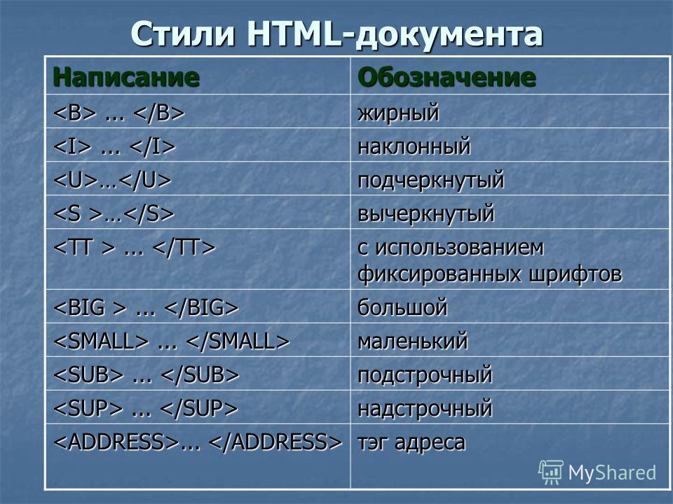 Стили HTML-документа НаписаниеОбозначение...... жирный наклонный …подчеркнутый … … вычеркнутый...... с использованием фиксированных шрифтов...... большой маленький подстрочный надстрочный тэг адреса