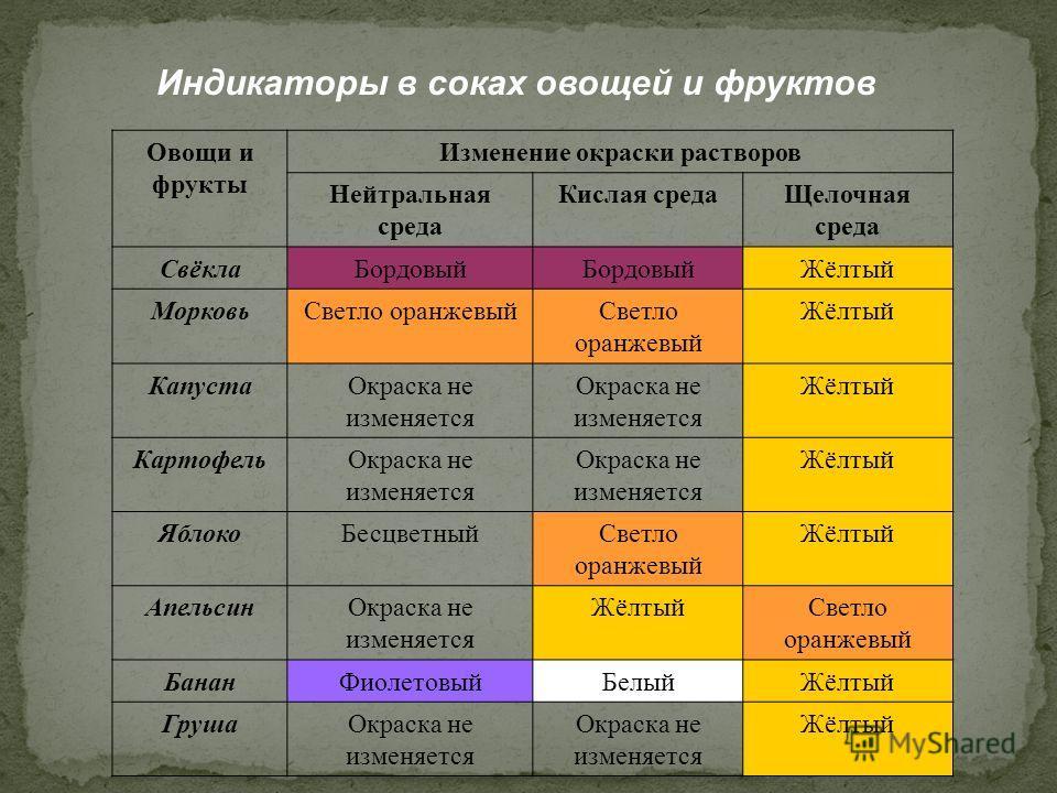 Индикаторы в соках овощей и фруктов Овощи и фрукты Изменение окраски растворов Нейтральная среда Кислая средаЩелочная среда СвёклаБордовый Жёлтый МорковьСветло оранжевый Жёлтый КапустаОкраска не изменяется Жёлтый КартофельОкраска не изменяется Жёлтый