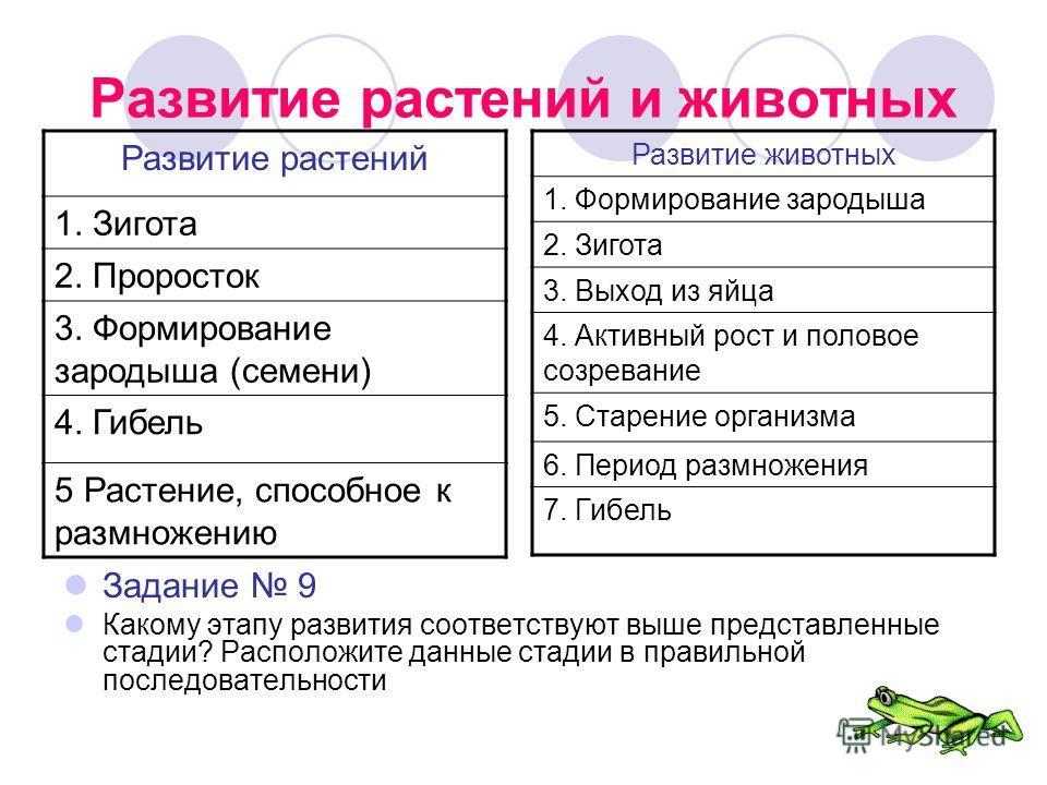 Развитие растений и животных Задание 9 Какому этапу развития соответствуют выше представленные стадии? Расположите данные стадии в правильной последовательности Развитие растений 1. Зигота 2. Проросток 3. Формирование зародыша (семени) 4. Гибель 5 Ра