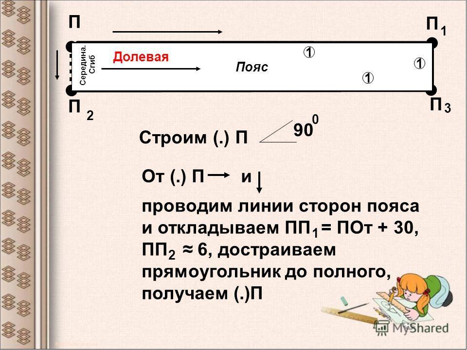 П П 1 П 2 П 3 Пояс Строим (.) П 90 0 От (.) Пи проводим линии сторон пояса и откладываем ПП = ПОт + 30, ПП 6, достраиваем прямоугольник до полного, получаем (.)П 1 2 Долевая Середина. Сгиб 1 1 1