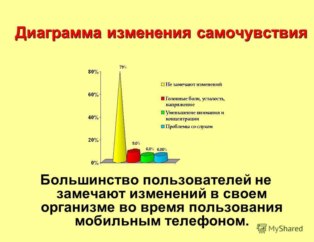 Диаграмма изменения самочувствия Большинство пользователей не замечают изменений в своем организме во время пользования мобильным телефоном.