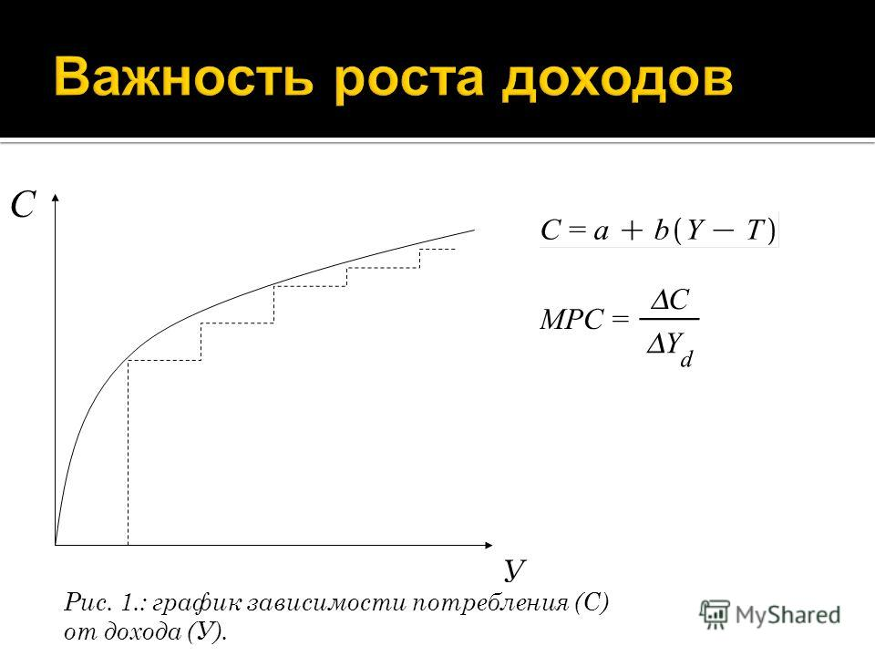 У С Рис. 1.: график зависимости потребления (С) от дохода (У).