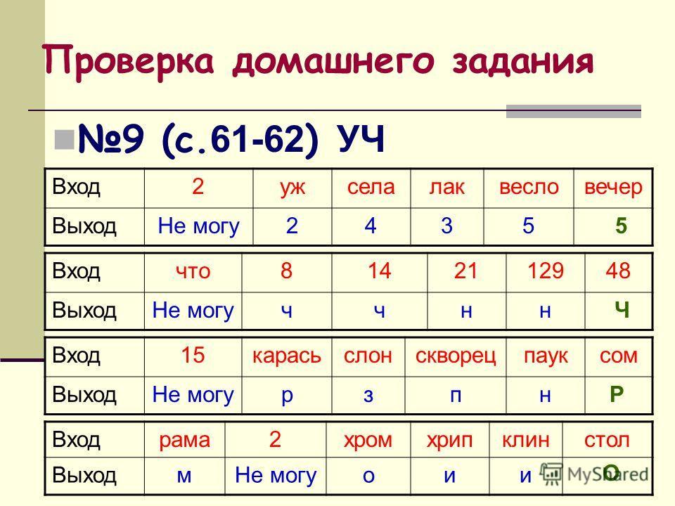 Проверка домашнего задания 9 (с. 61-62 ) УЧ Вход2ужселалаквесловечер ВыходНе могу2435 5 Входчто8142112948 ВыходНе могуччнн Ч Вход15карасьслонскворецпауксом ВыходНе могурзпн Р Входрама2хромхрипклинстол ВыходмНе могуоии О