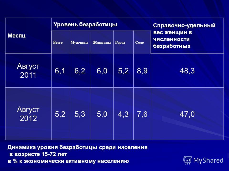 Месяц Уровень безработицы Справочно-удельный вес женщин в численности безработных ВсегоМужчиныЖенщиныГородСело Август 2011 6,1 6,26,05,28,948,3 Август 2012 5,25,35,04,37,647,0 Динамика уровня безработицы среди населения в возрасте 15-72 лет в % к эко