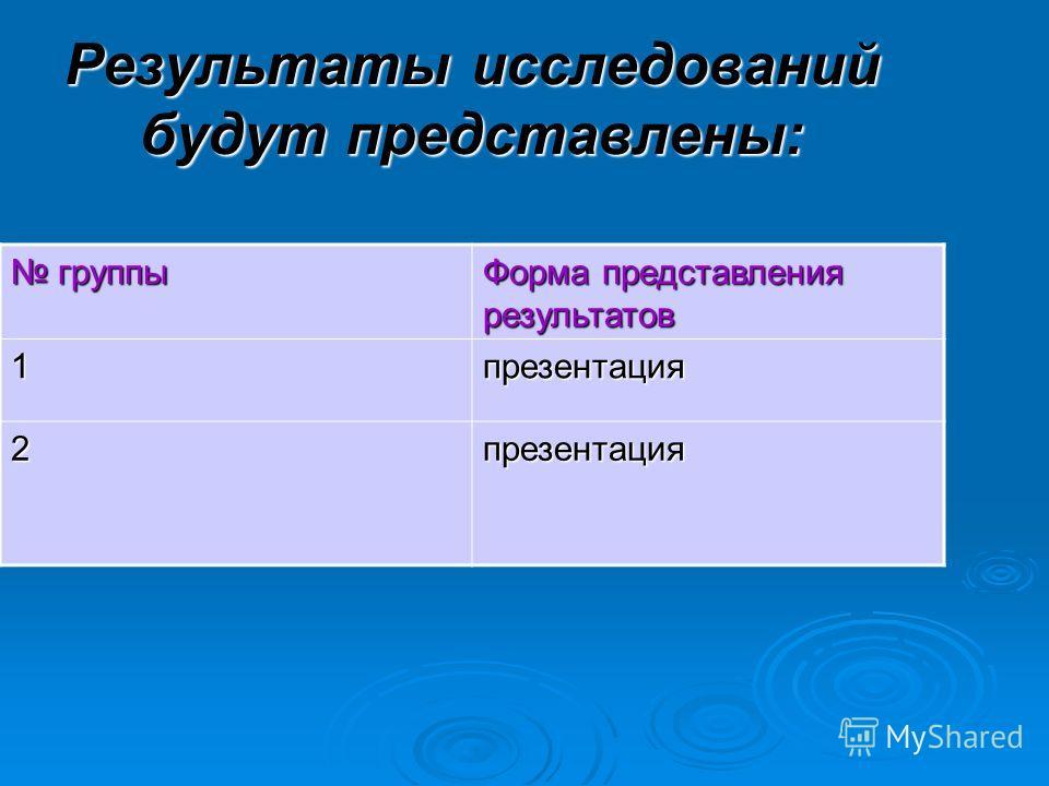 Результаты исследований будут представлены: группы группы Форма представления результатов 1презентация 2презентация
