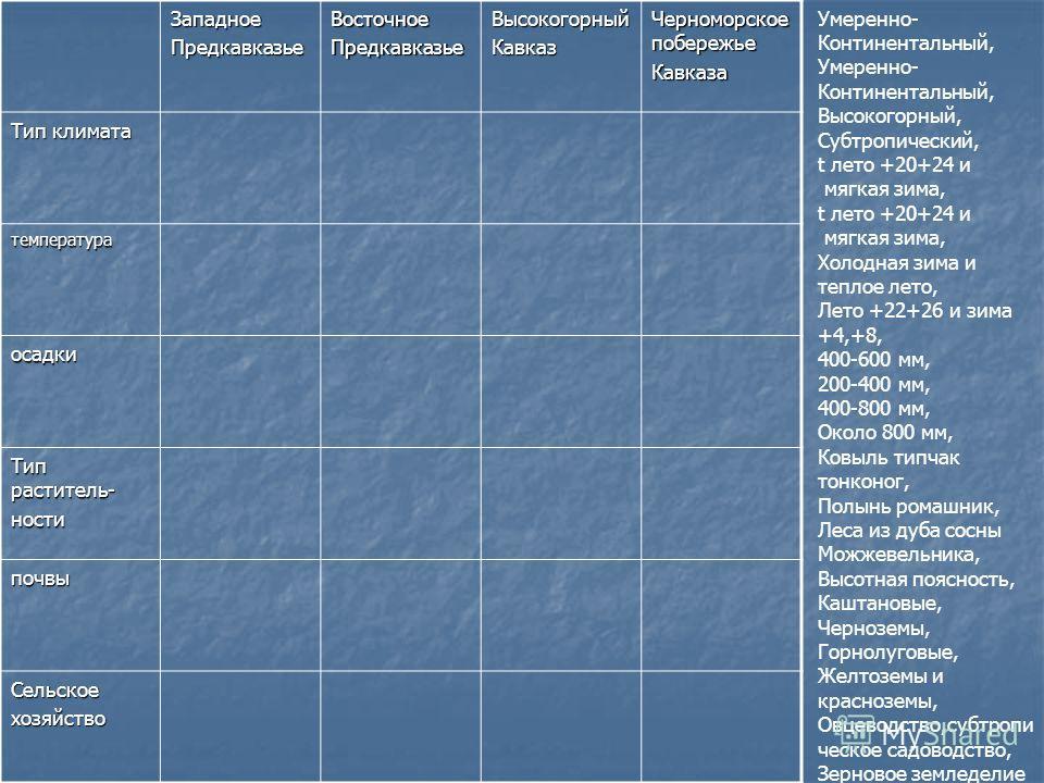 ЗападноеПредкавказьеВосточноеПредкавказьеВысокогорныйКавказ Черноморское побережье Кавказа Тип климата температура осадки Тип раститель- ности почвы Сельскоехозяйство Умеренно- Континентальный, Умеренно- Континентальный, Высокогорный, Субтропический,