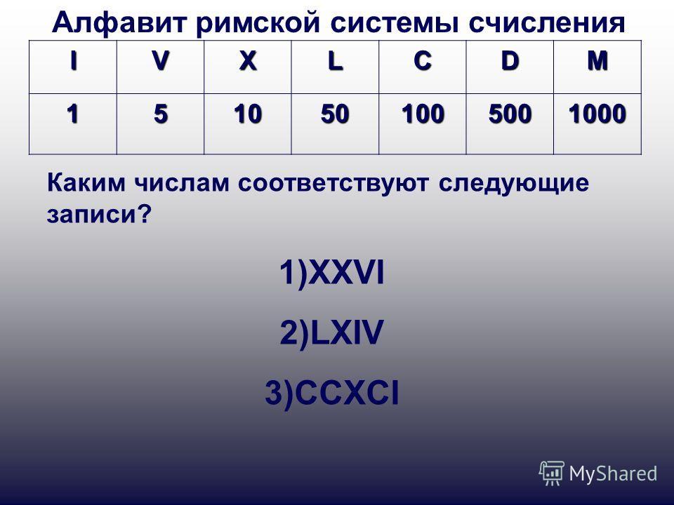 IVXLCDM 1510501005001000 Алфавит римской системы счисления Каким числам соответствуют следующие записи? 1)XXVI 2)LXIV 3)CCXCI