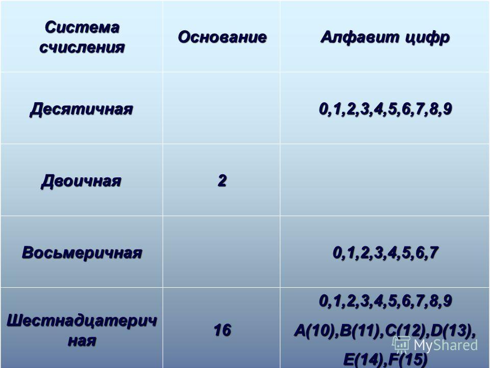 Система счисления Основание Алфавит цифр Десятичная 0,1,2,3,4,5,6,7,8,90,1,2,3,4,5,6,7,8,90,1,2,3,4,5,6,7,8,90,1,2,3,4,5,6,7,8,9 Двоичная2 Восьмеричная 0,1,2,3,4,5,6,70,1,2,3,4,5,6,70,1,2,3,4,5,6,70,1,2,3,4,5,6,7 Шестнадцатерич ная 16 0,1,2,3,4,5,6,7